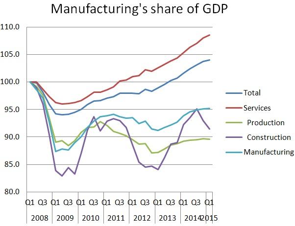Mfg-GDP-2